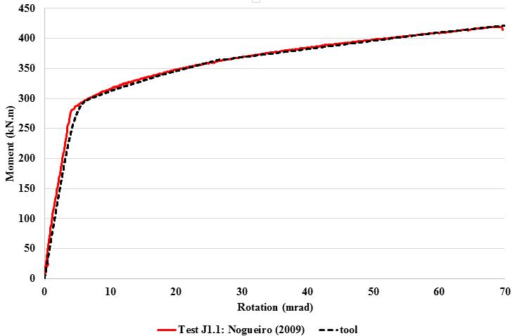 component based method validaiton